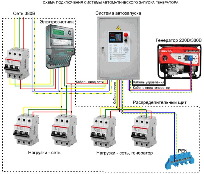 Схема подключения генератора в сеть 380в